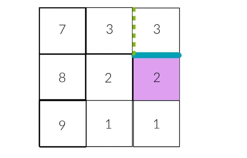 Diagram of Column 3 Square 3